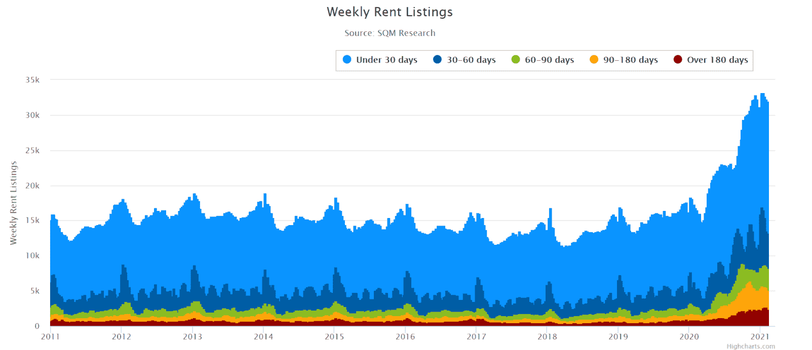 Melb Weekly Rent