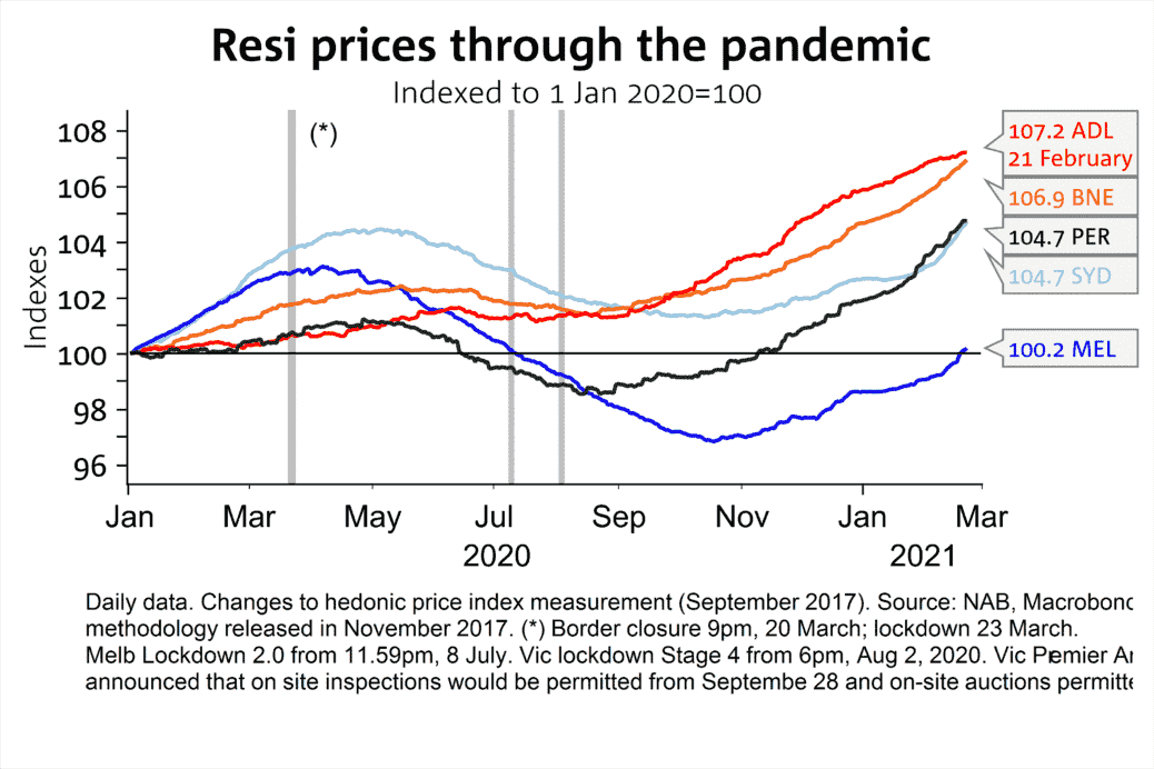 Resi Prices Through Pandemic