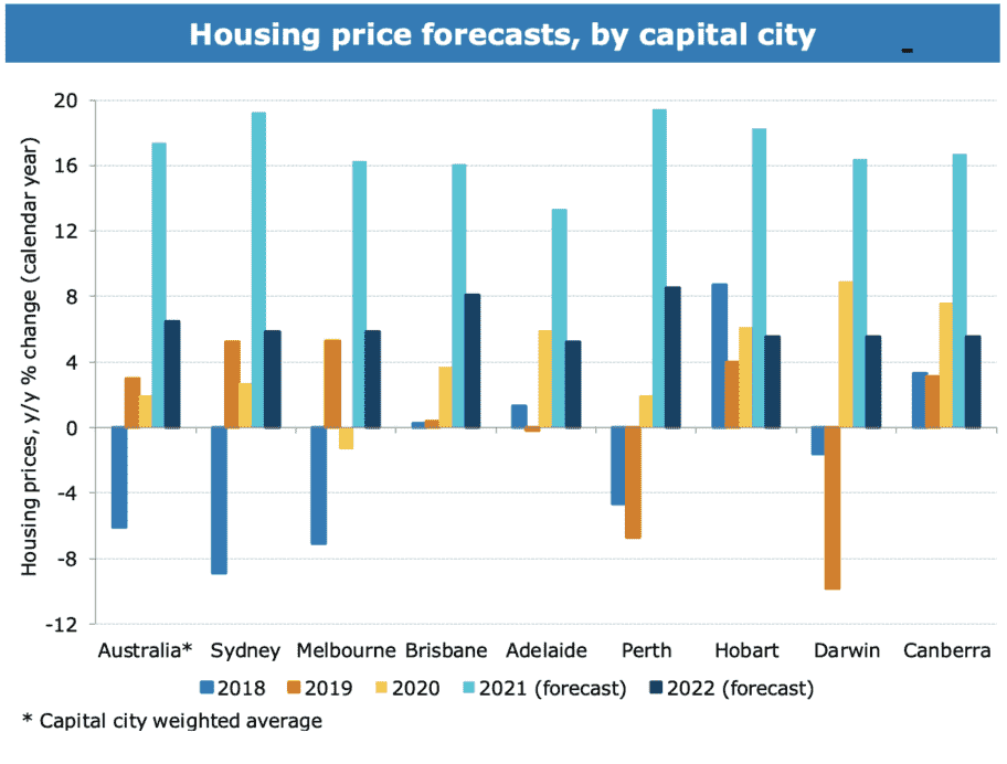 Anz House Price Forecast