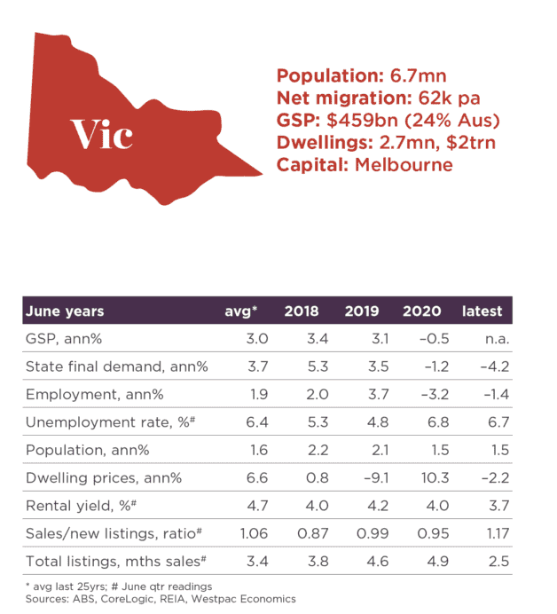 Property Market Forecast 2022 House Prices Predictions From Expert