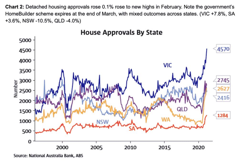 Dwelling Approvals