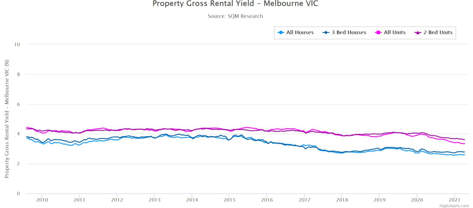 Gross Rental Yield Vic