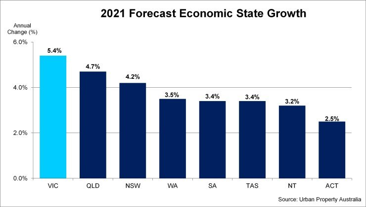 2021 Forecast Economic State Growth 740x420