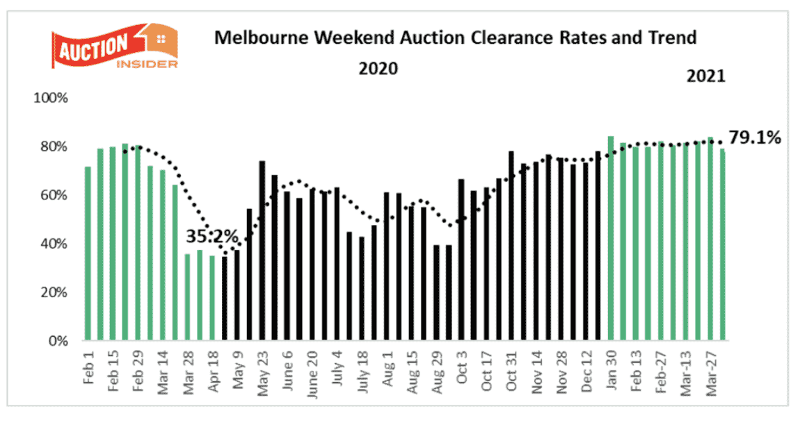 Melbourne Auction Trends
