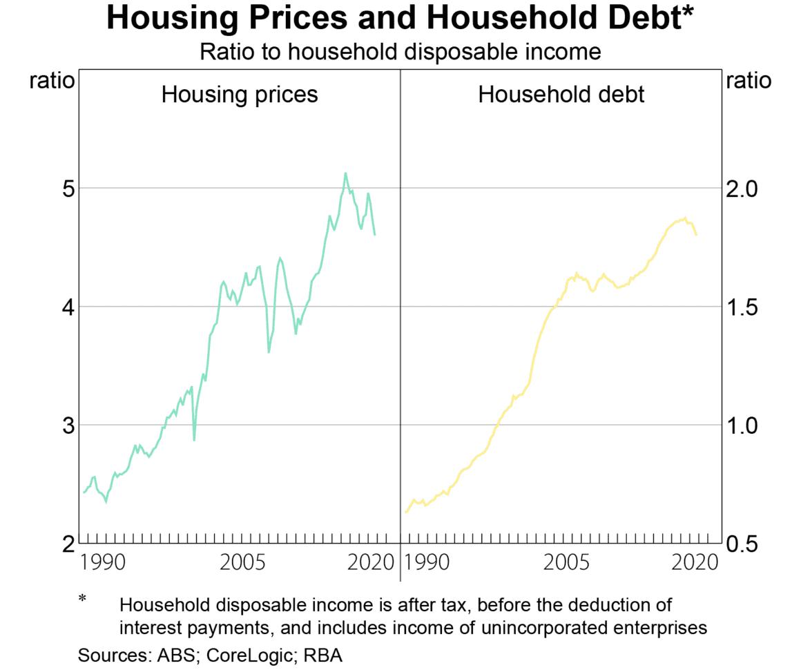Houshold Debt