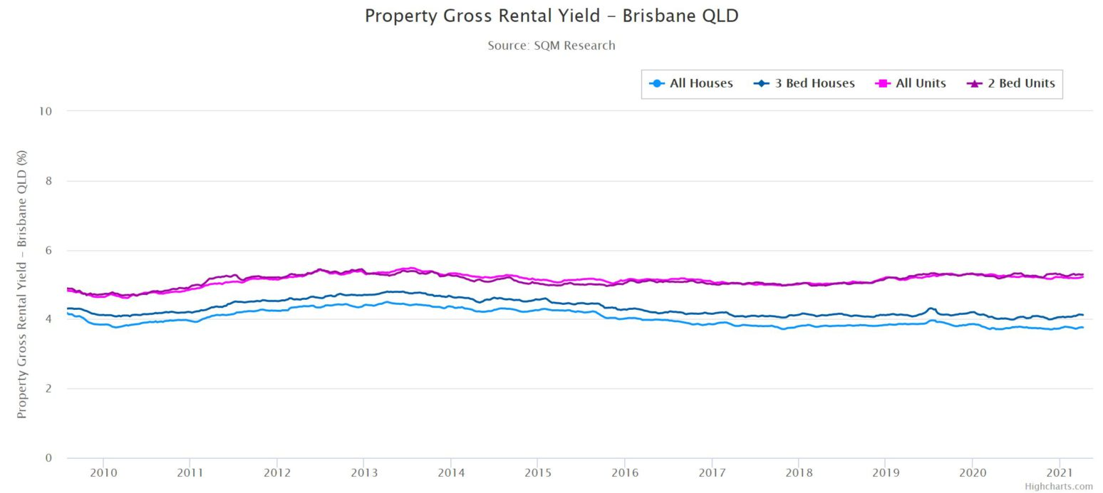 Rental Yield Qld