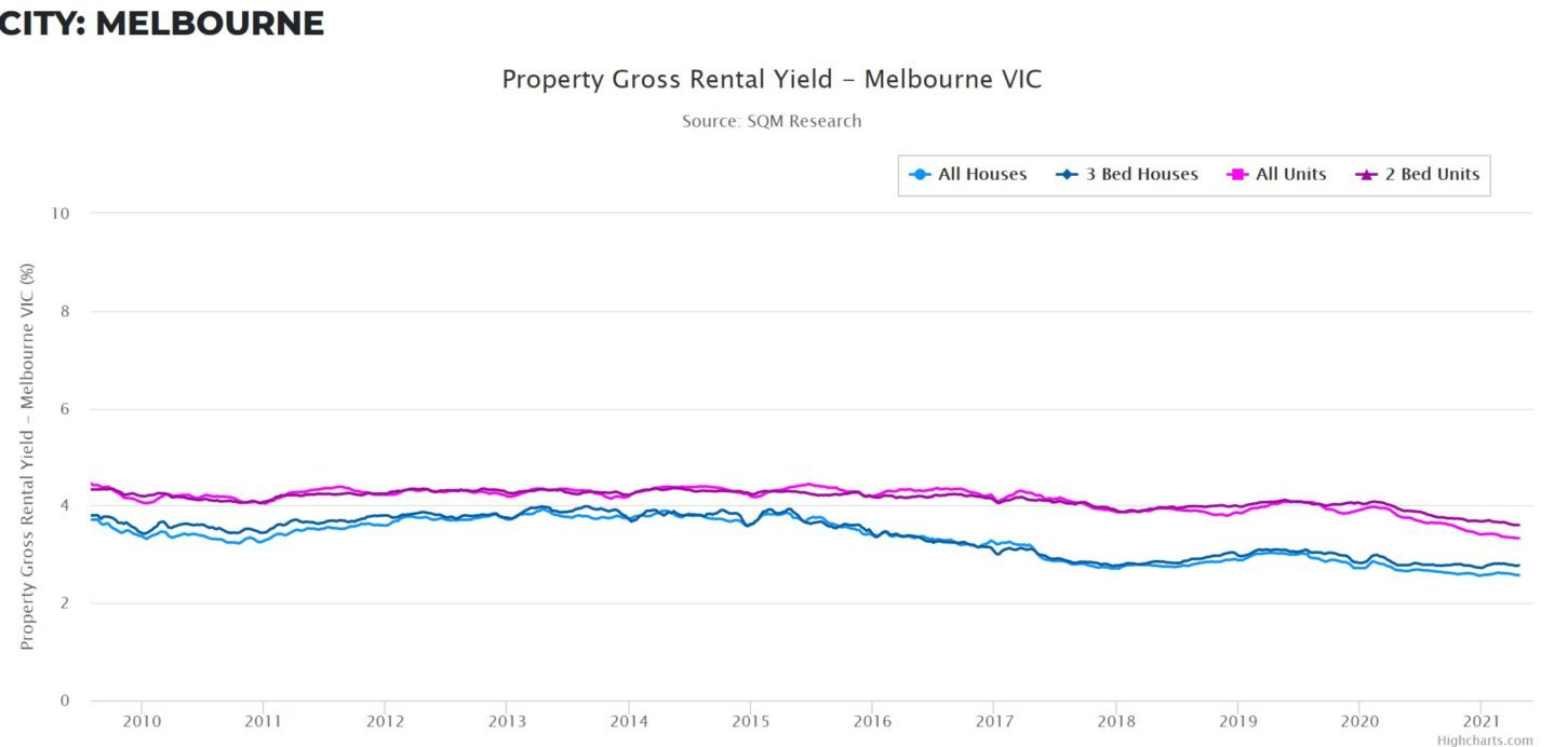 Rental Yield Vic
