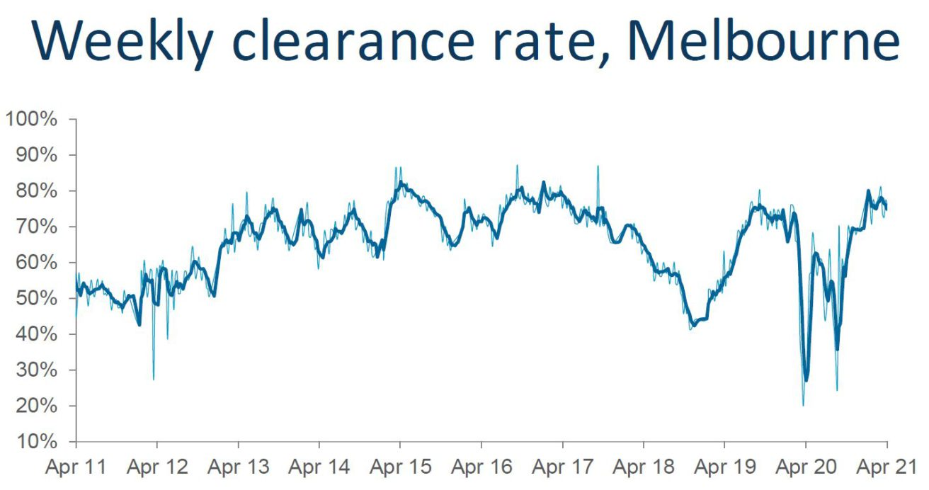 Weekly Clearance Melb