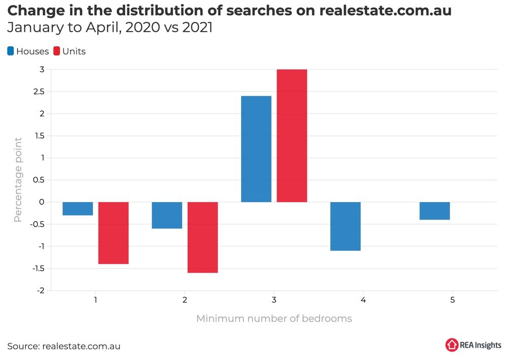 Property searches for sale