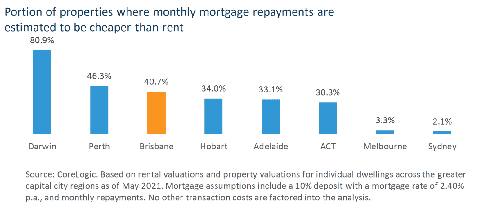 Mortgage Cheaper Than Rent