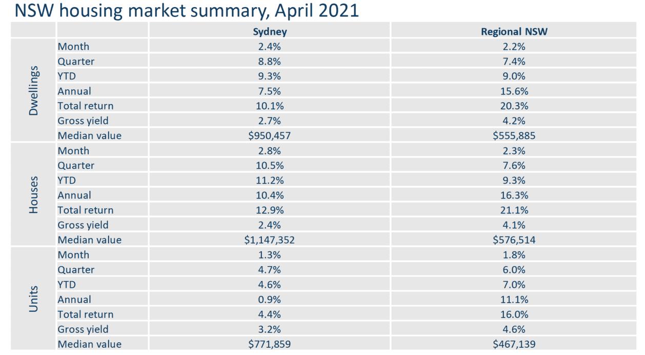 Nsw Housing Market Summary