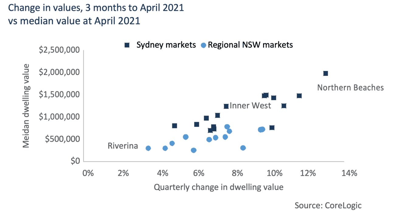 Nsw Housing Market Change In Values