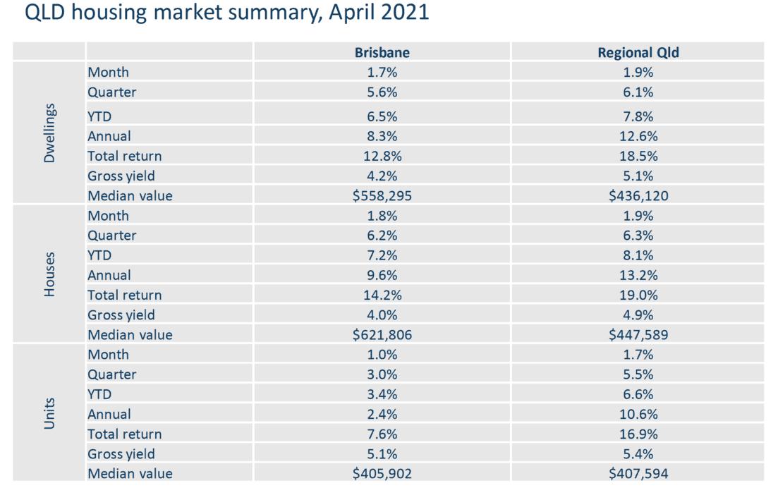 Queensland Housing Market Summary