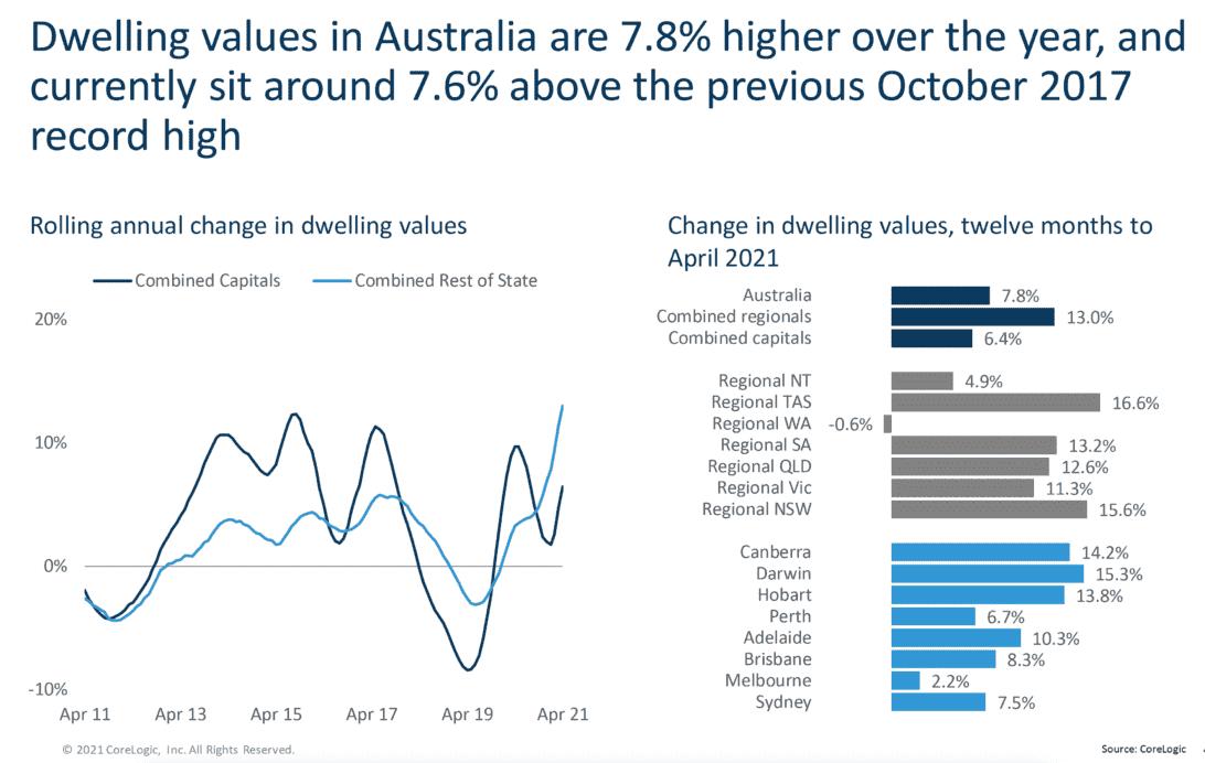 Australian housing market values