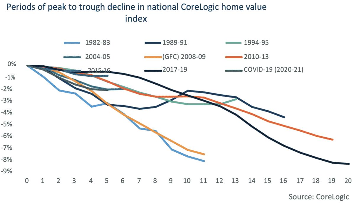 property downturns