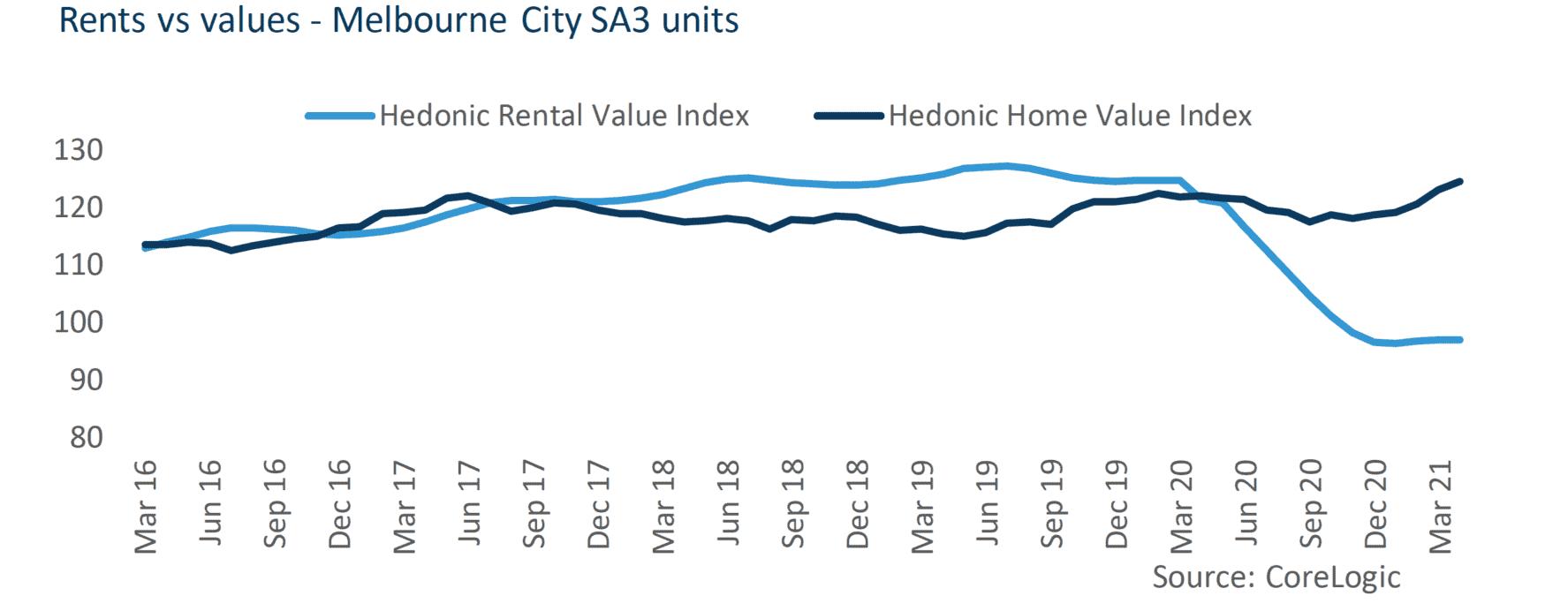 victorian housing market
