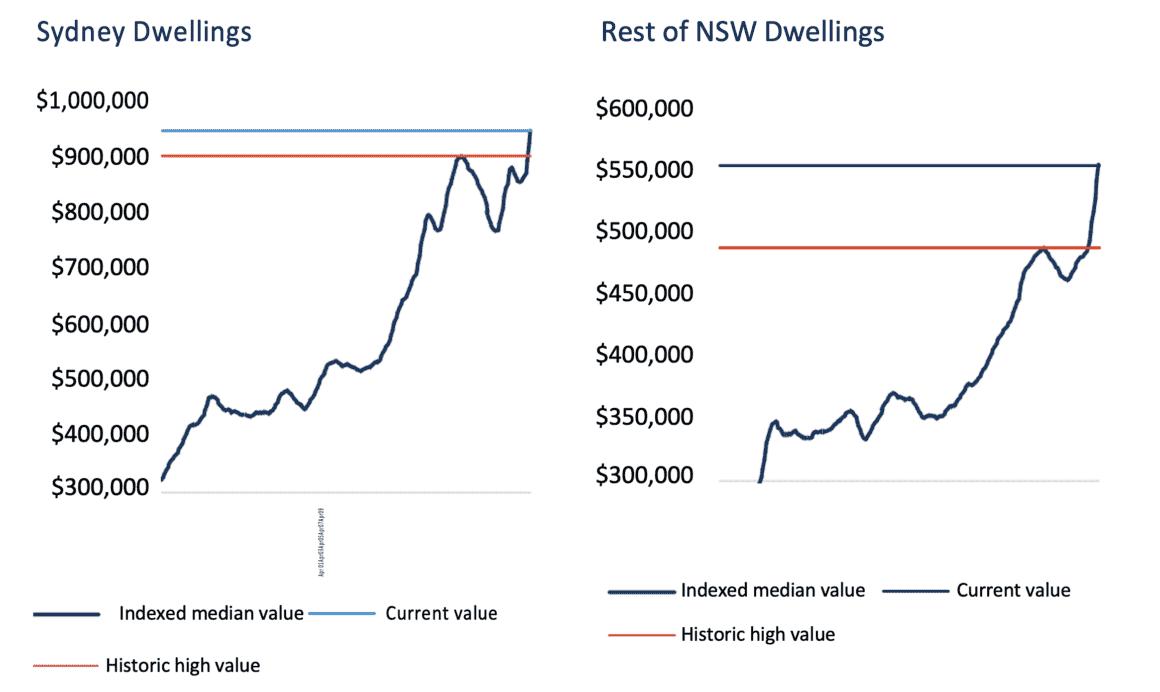 Sydney Dwelling Values