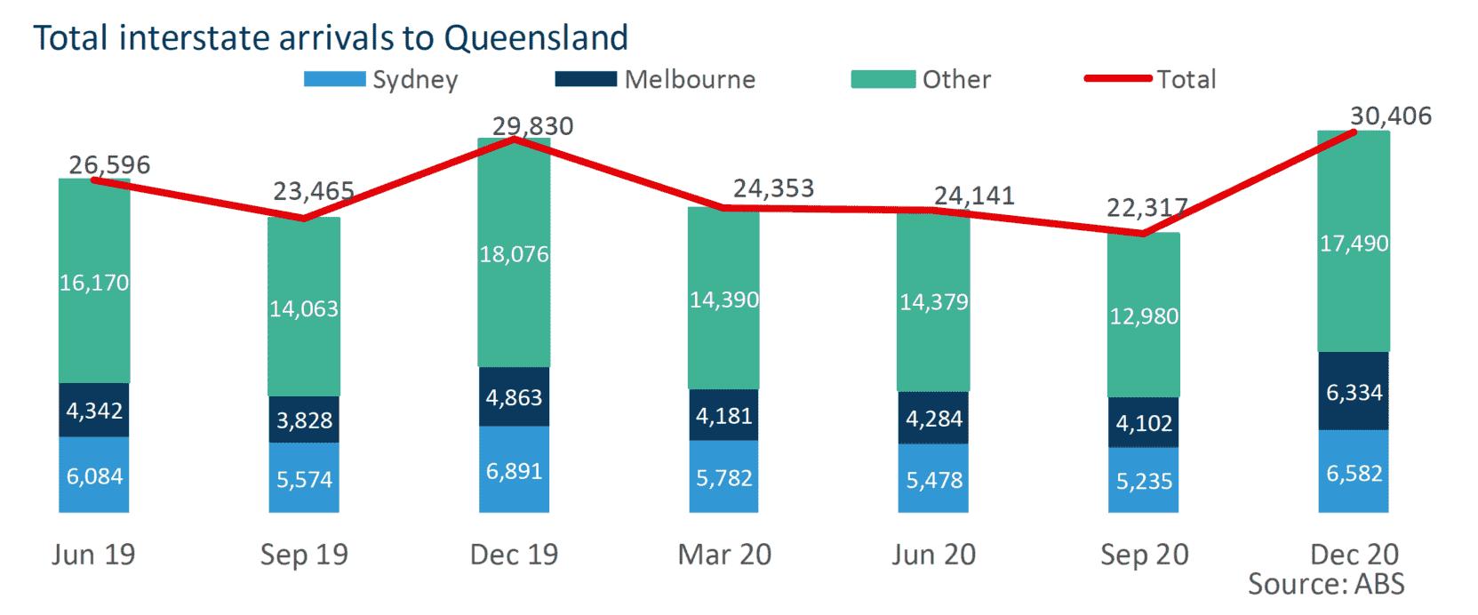 Total Interstate Arrivals To Queensland