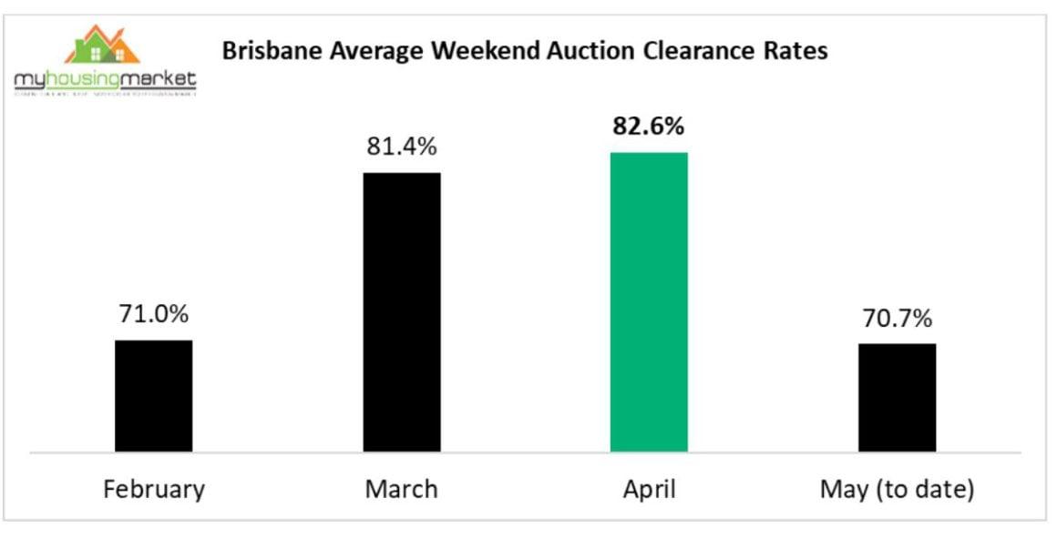 Brisbane Average Weekend