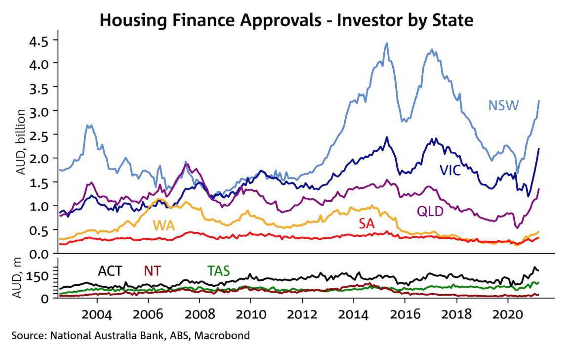 Finance Approvals By State