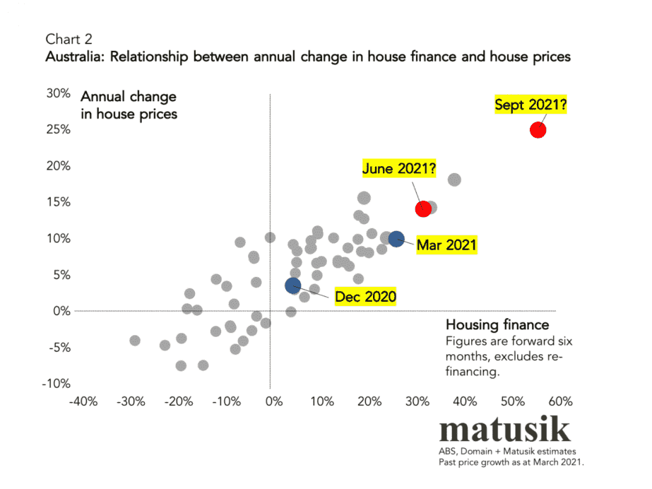 House Finance And Prices 2