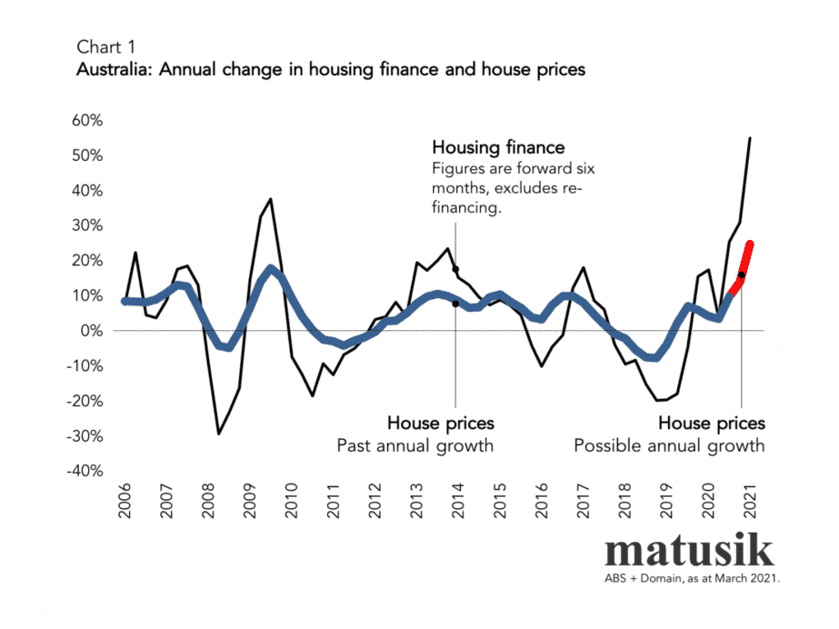 House Finance And Prices