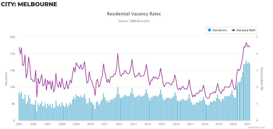Vacancy Rates Melb