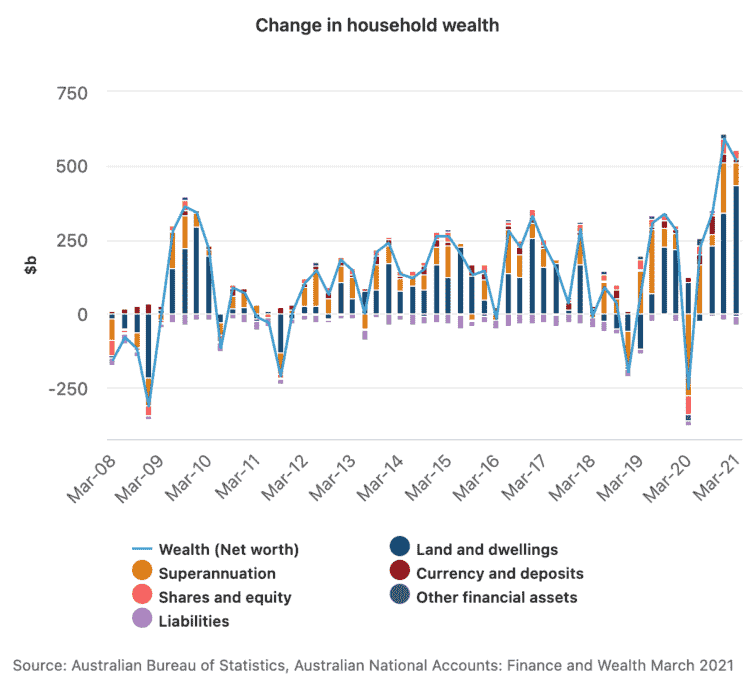 Change In Household Wealth