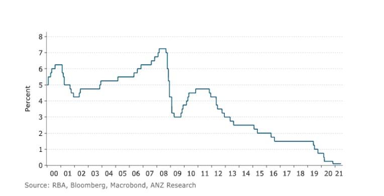 Chart My 2