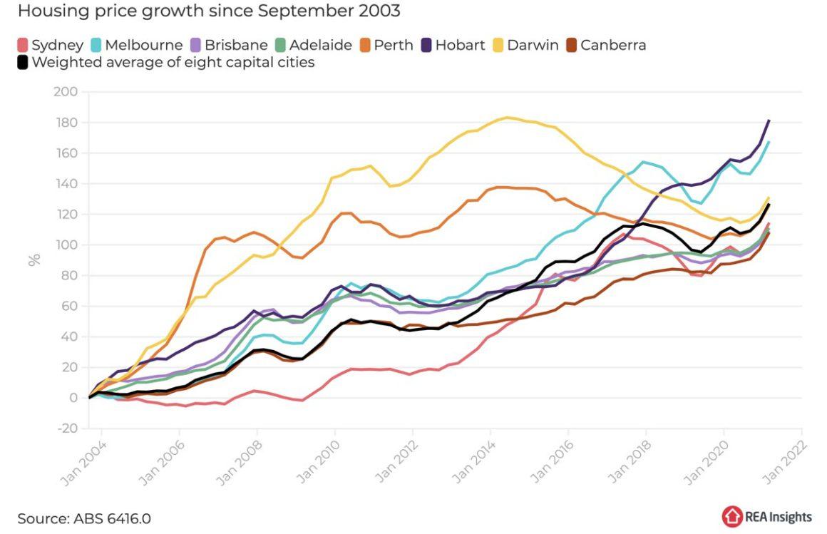 Chart 0