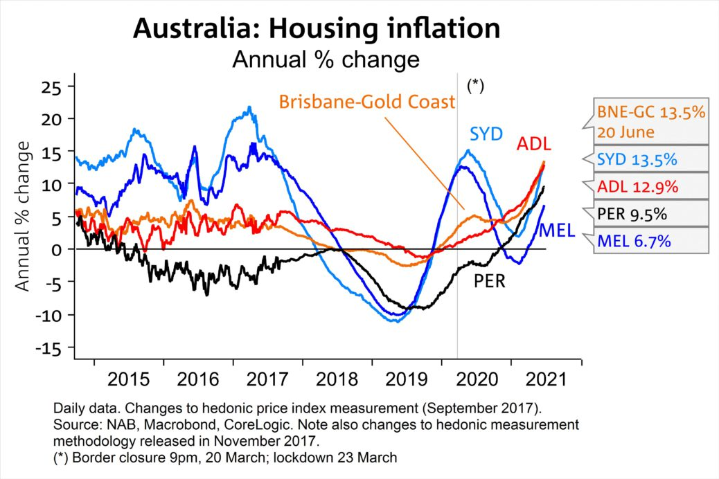 Housing Inflation New