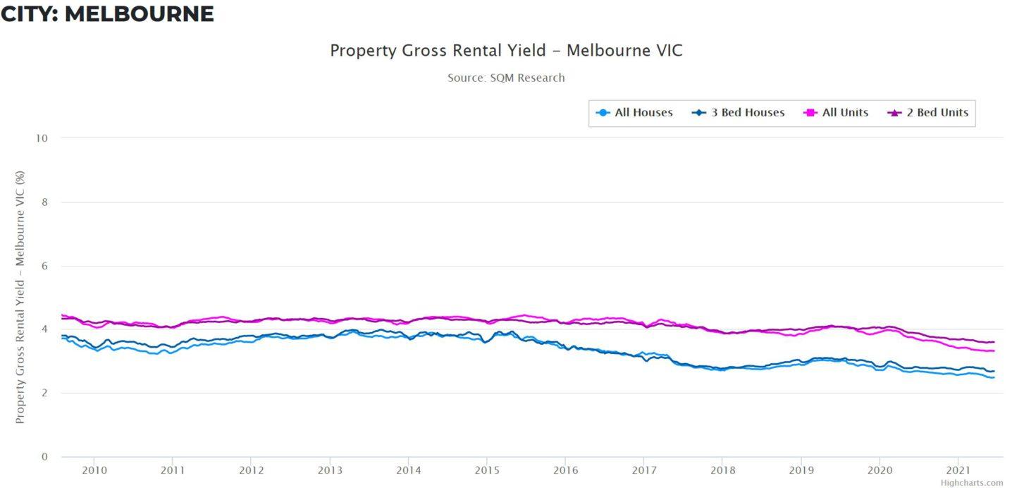 Rental Yield Vic