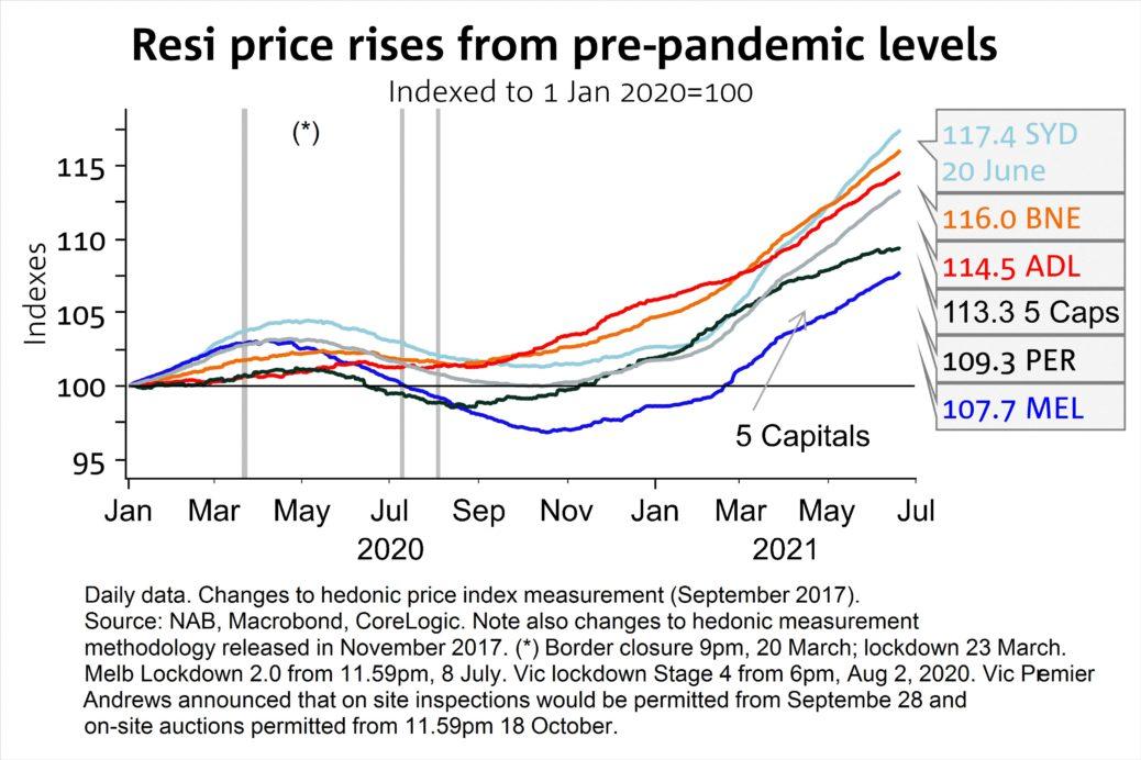 Resi Price Rise