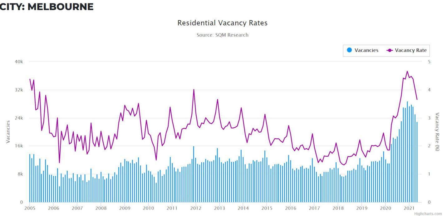 Vacancy Rates Vic