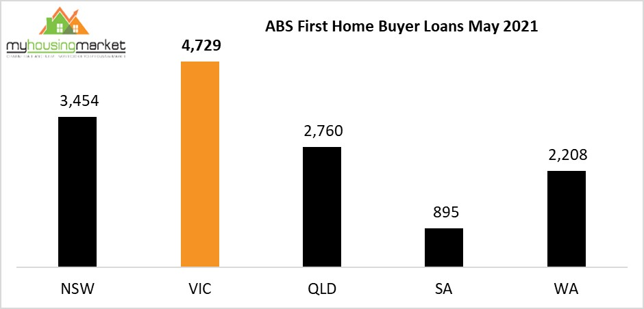 Abs First Home Buyer