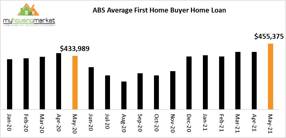 Average First Home Buyer Loan.jpg