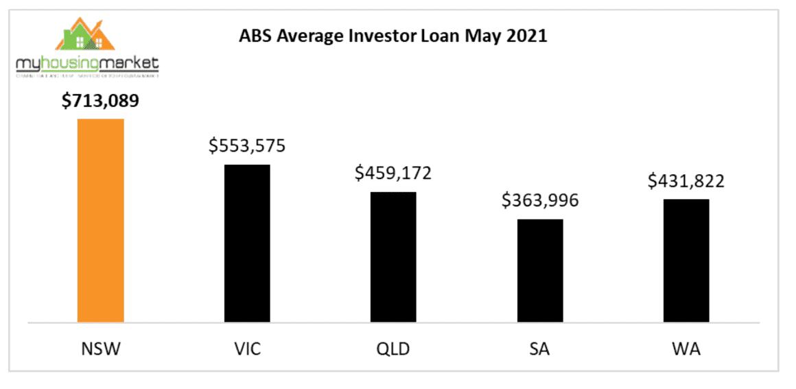 Average Investor Loan May