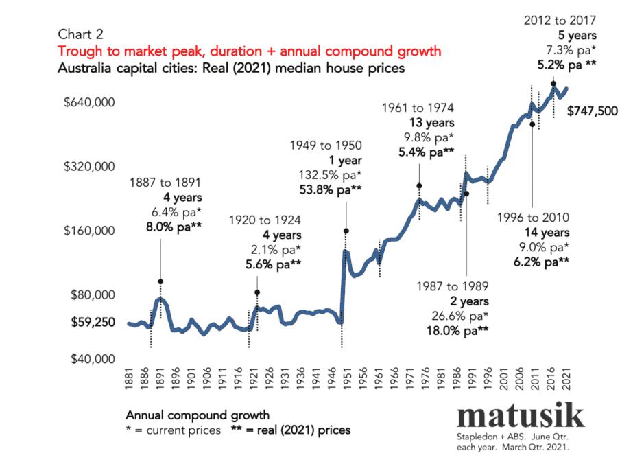 House Price Growth 2