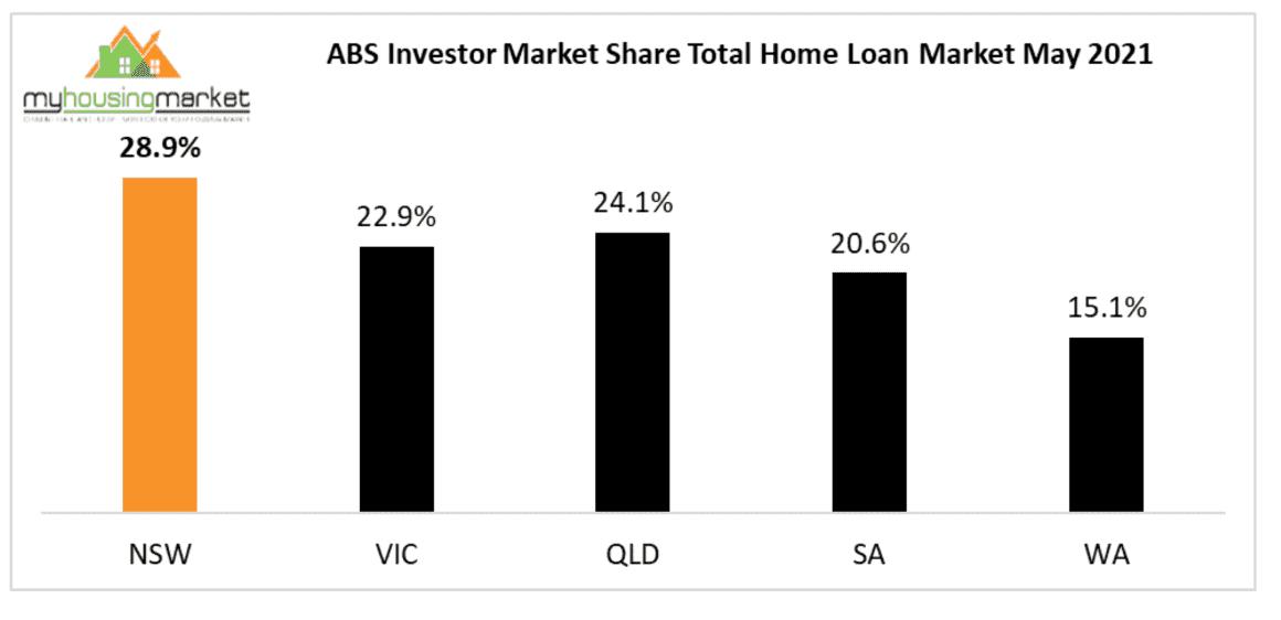 Investor Market Share May