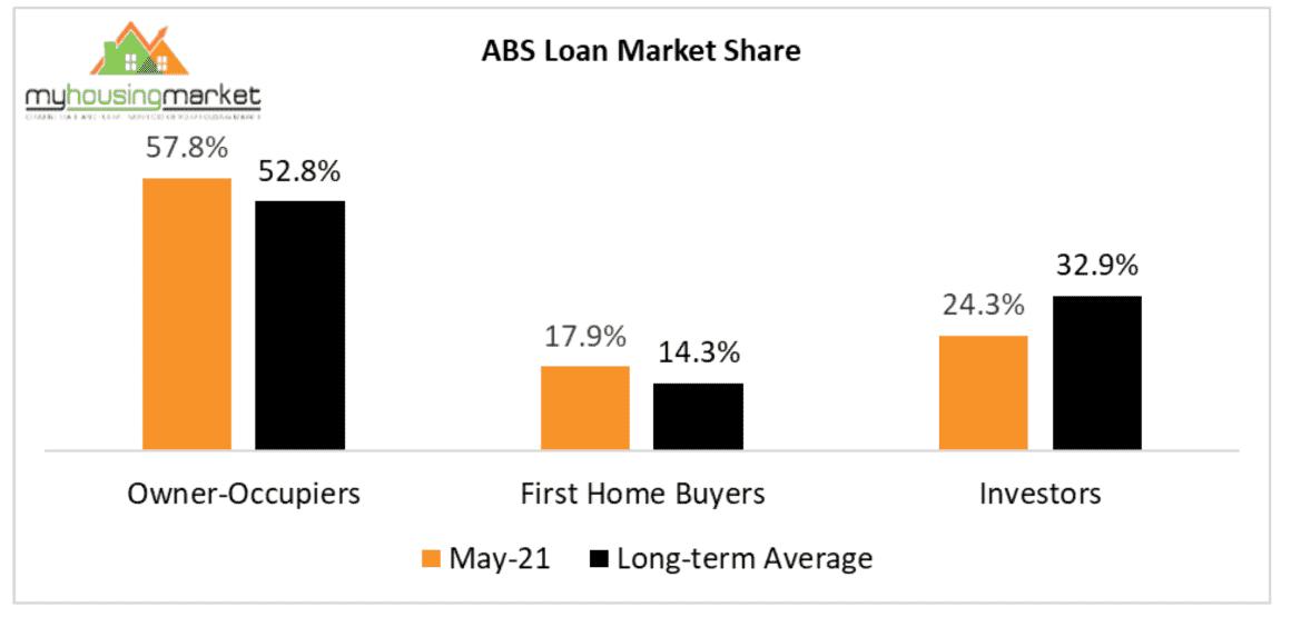 Loan Market Share 2