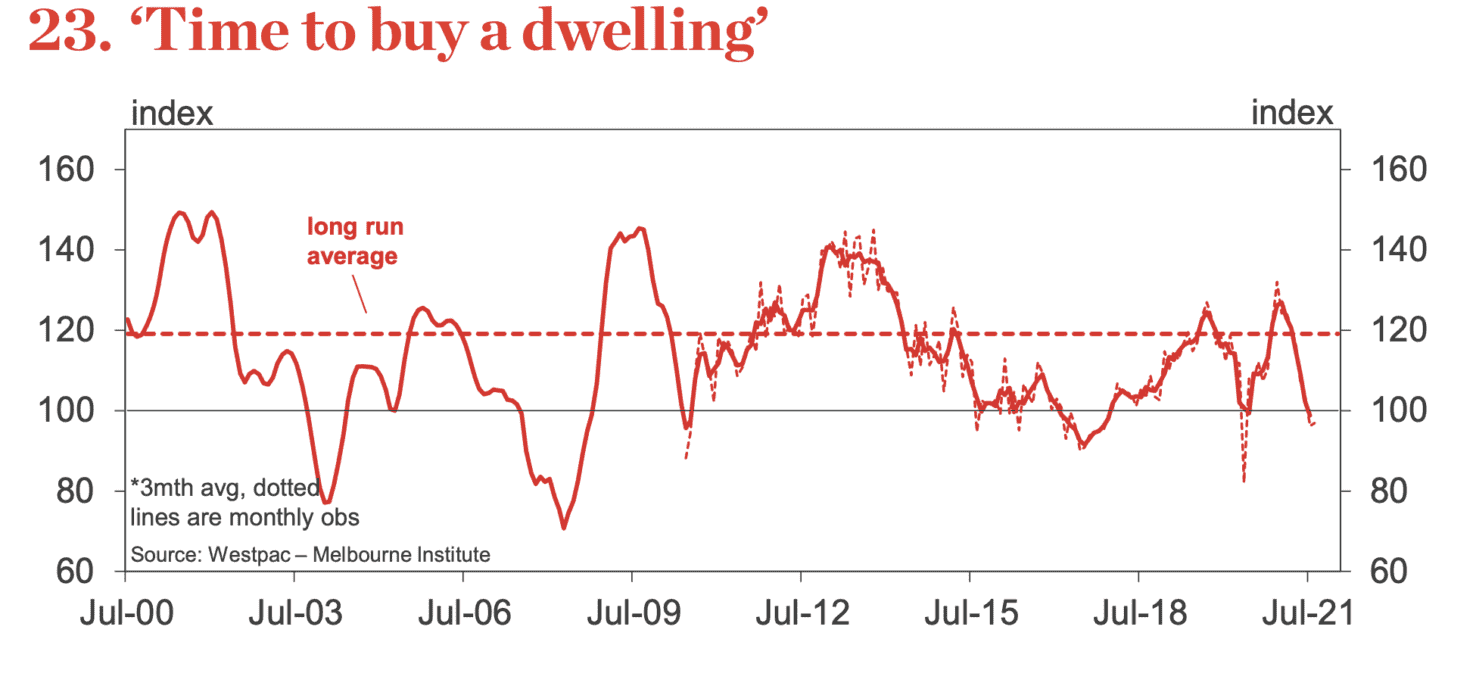 Time to buy a dwelling index