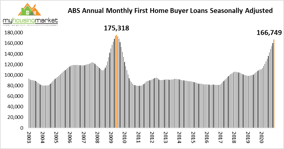 Annual Mon Thly First Home Buyer
