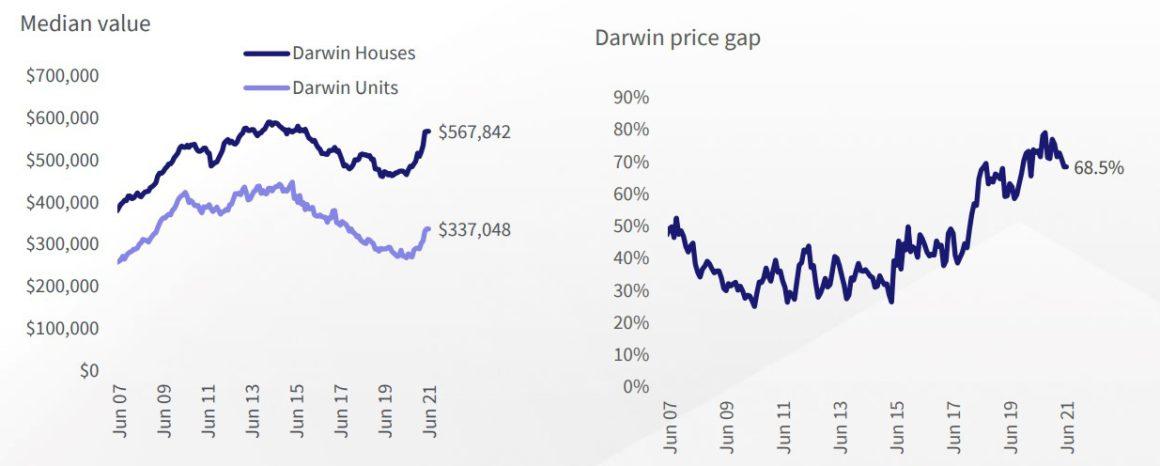 Darwin Chart