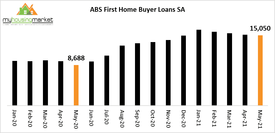 First Home Buyer Laons Sa