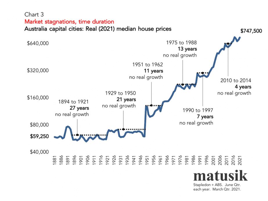 House Price Growth 3