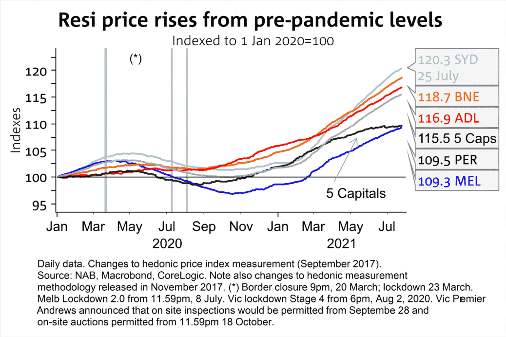 House Prices Since Pandemic