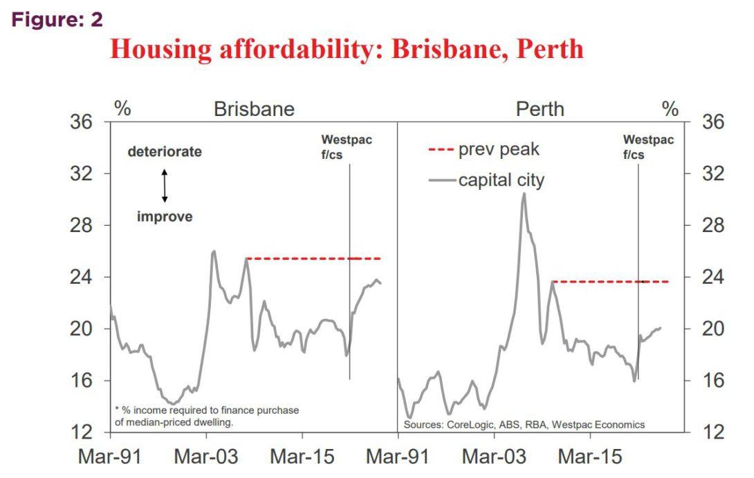 Housing Affordibility Brisbane