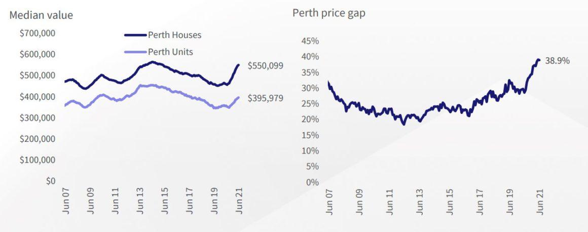 Perth Chart