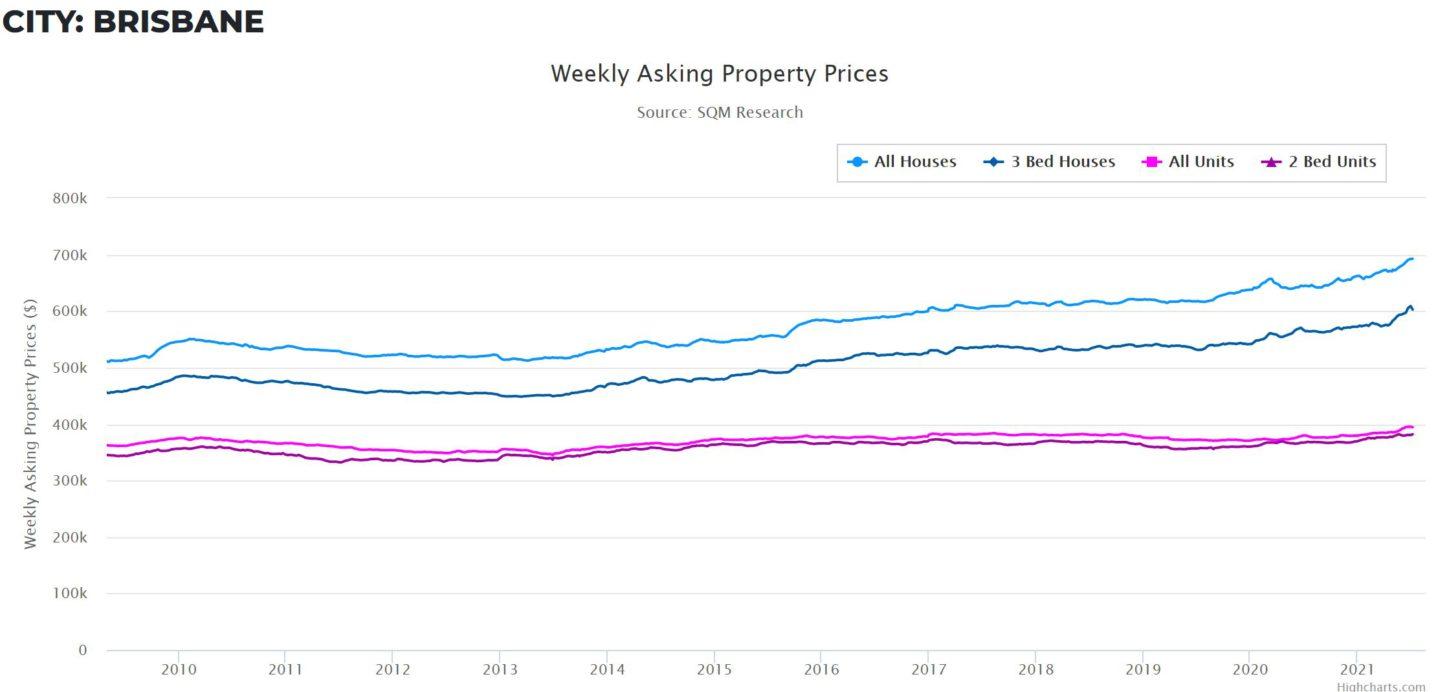 Property Prices Bris