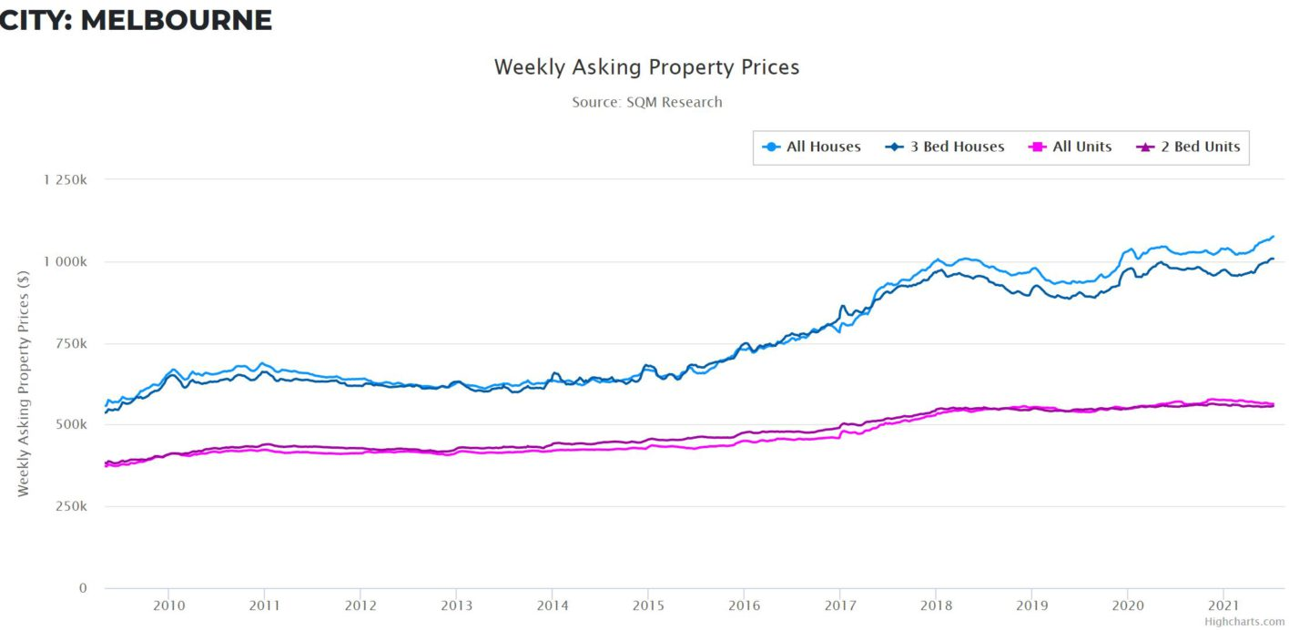 Property Prices Melb